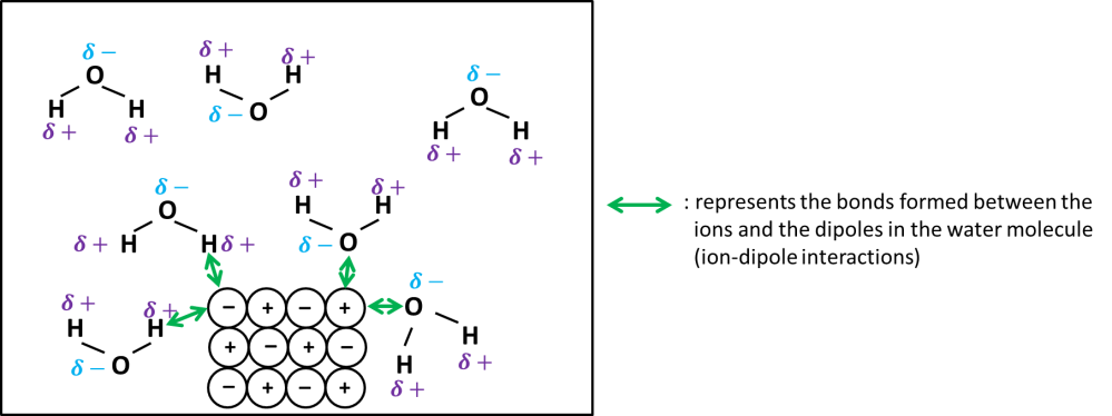 medium resolution of dissolving ionic compound1