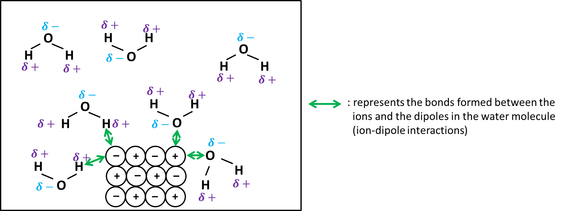 hight resolution of dissolving ionic compound1