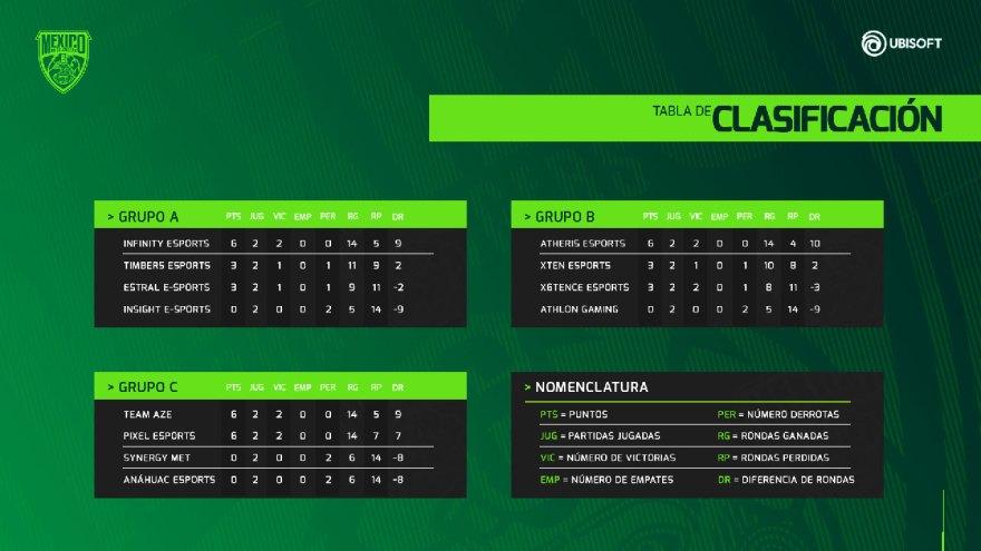 la-segunda-jornada-del-torneo-mexico-challengers-de-rainbow-six-siege-ha-terminado-games.jpg