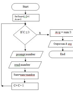 Flowchart also example find the result of addition three numbers rh anikdas wordpress