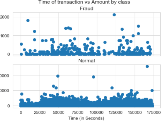 Machine Learning - Credit Card Fraud Detection