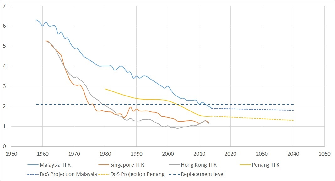 Why is Penang forecasting a higher population in 2030 than
