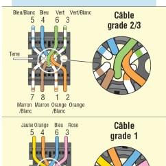 Rj45 Ethernet Wiring Diagram 2003 Chevy 2500 Radio Transformation Ptt298 En Ne Marche Pas [débutant Réseau] - Réseaux Grand Public ...