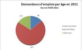 Demandeurs d'emploi par âge en 2011 - Source INSEE 2012