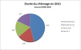 Durée du chômage en 2011 - Source INSEE 2012