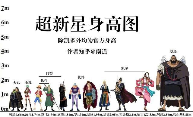 海賊王身高對比圖,香克斯四皇最矮,藤虎還沒斯慕吉的腿高
