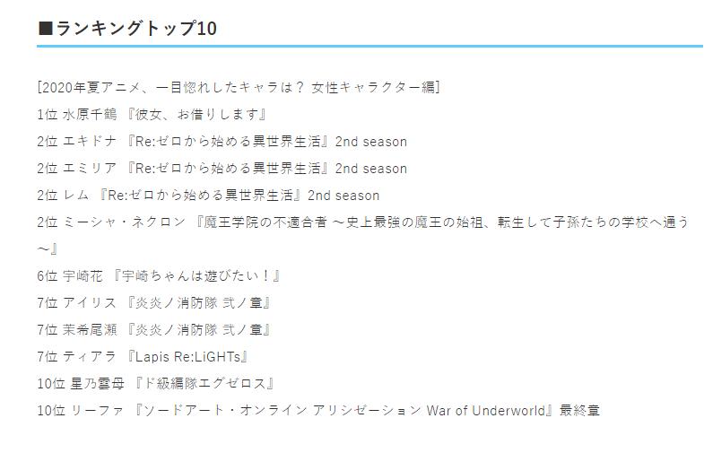 日媒投票,七月夏季新番老婆榜,《Re0》三個角色並列第二