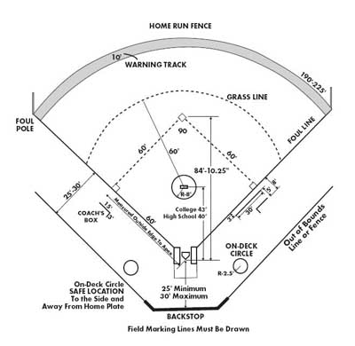 Softball Field Design