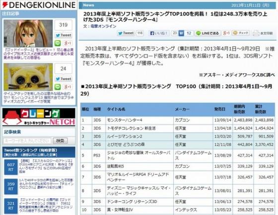 De mest populære spil i Japan i første halvdel af 2013
