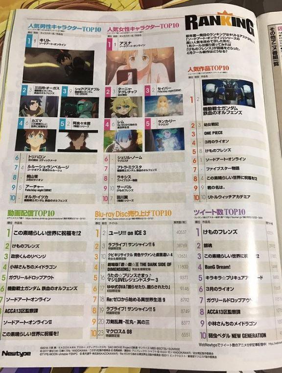 Newtype 05 2017 Character Ranking