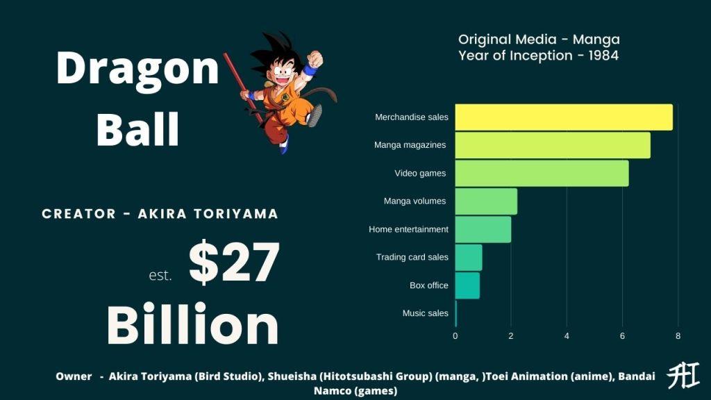 Dragon Ball Earnings