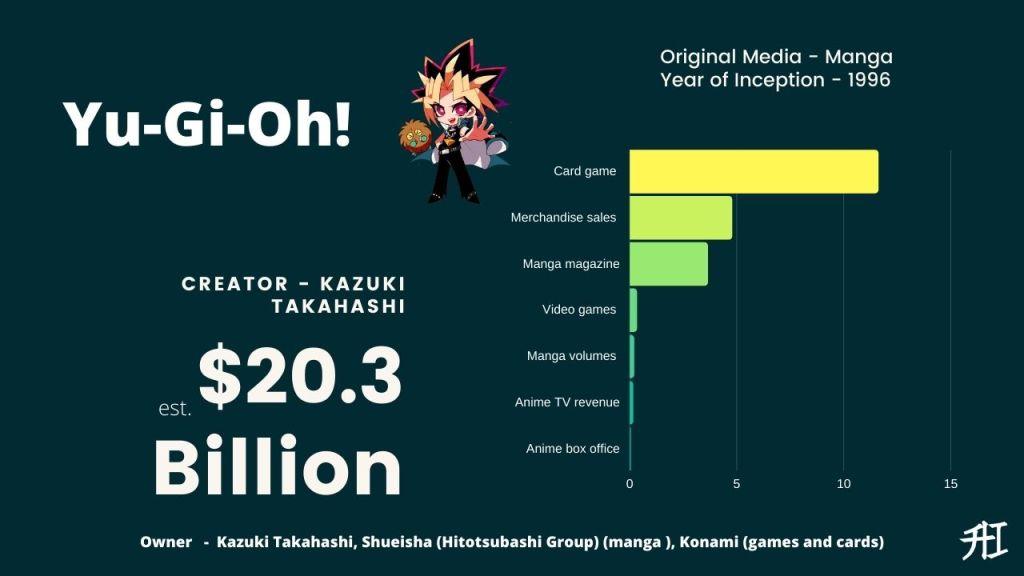 Yu-Gi-Oh! Earnings