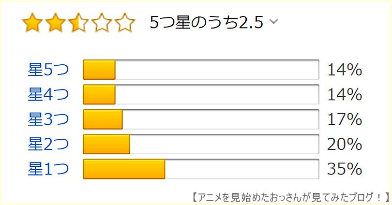 七星のスバル アニメ はAmazonでも評価が低い  【これはヒドイ】「七星のスバル」をアニメを見始めたおっさんが見てみた!【評価・感想・レビュー★☆☆☆☆】 #七星のスバル