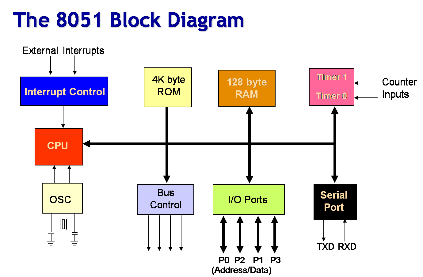 block diagram to signal flow graph 2002 nissan xterra speaker wiring 8051 microcontroller  bits and bytes