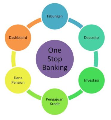 One Stop Banking