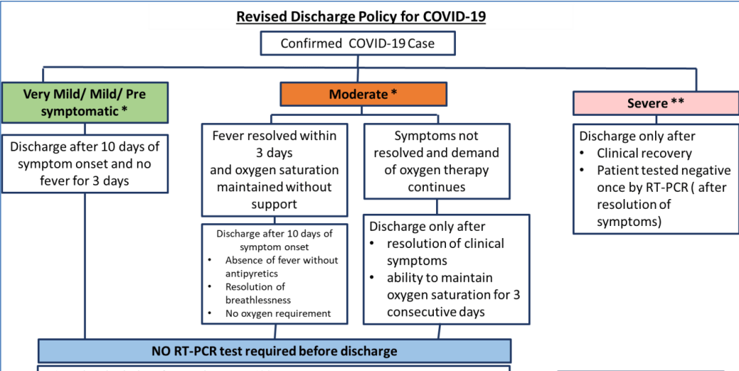 Govt tweaks COVID-19 discharge policy, only severe cases to be tested