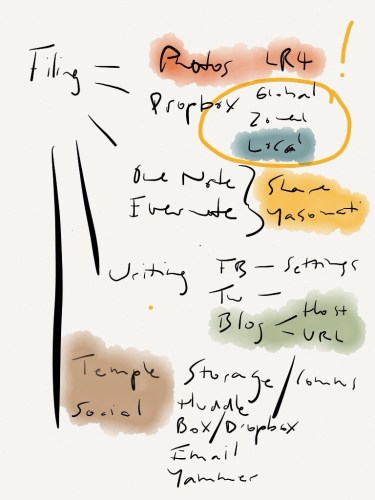 iPad brainstorming using 53 Paper on the iPad.