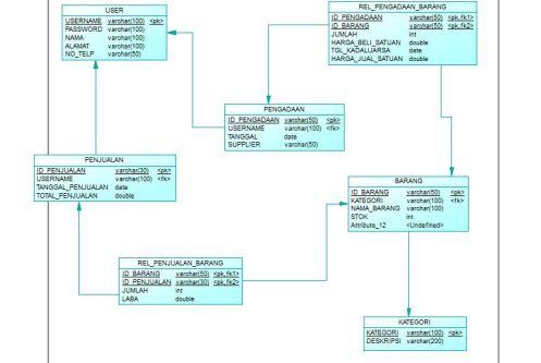 Membuat CDM dan PDM pada Sybase Power Designer