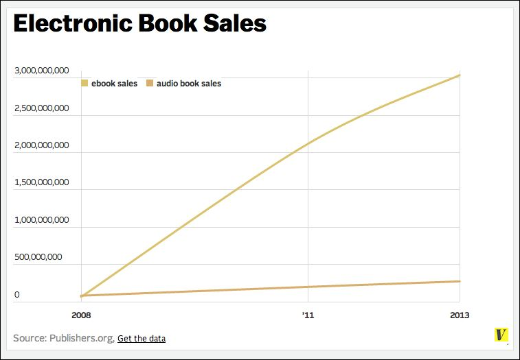 An eBook Market Review & Guide to 2015