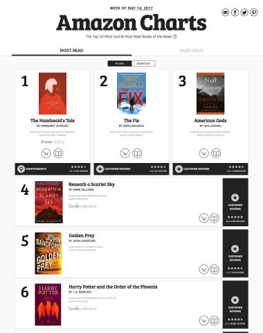 Introducing Amazon Charts - A Bestseller List for What People are Really Reading and Buying (Photo:  ...