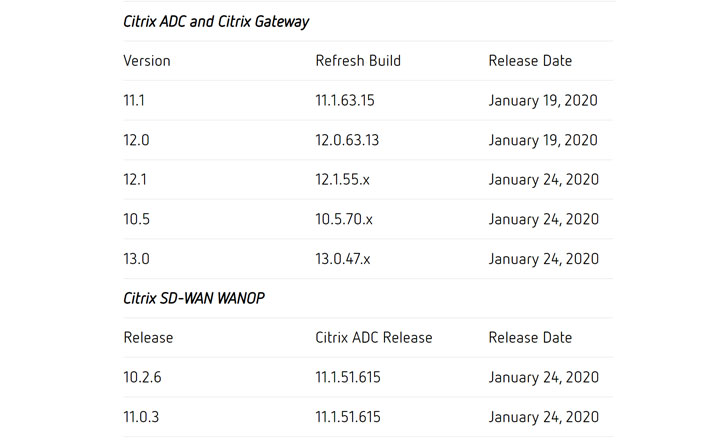 Citrix ADC and Gateway Software