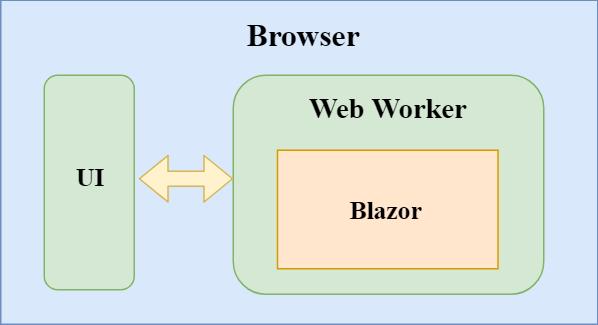 Server-side Blazor