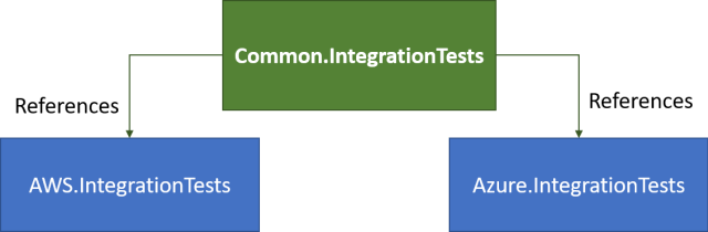 Approach 2 - Common integration test project