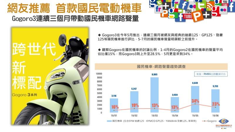 Gogoro3連續三個月帶動國民機車網路聲量