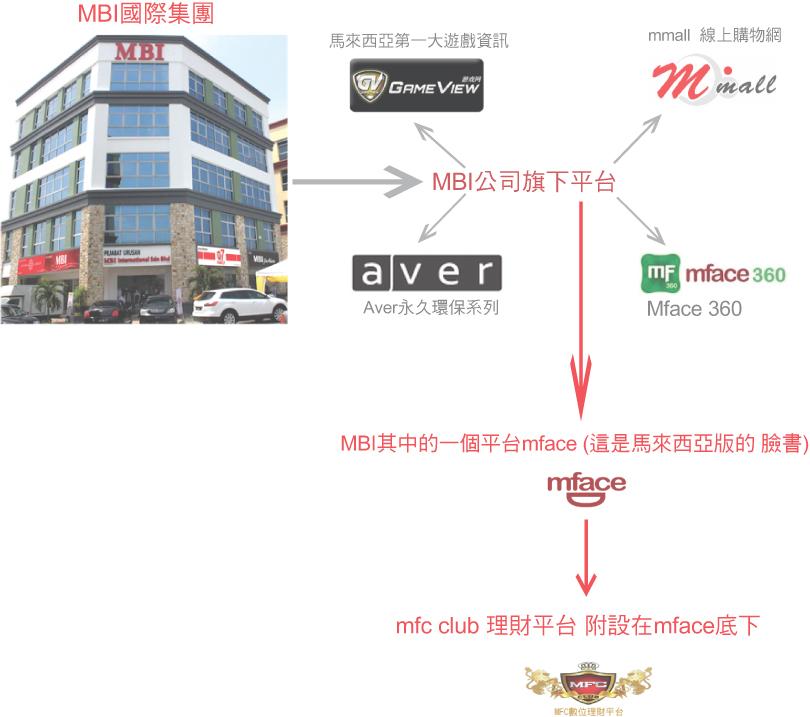 mfc club理財平臺-新手上路簡單圖文介紹   複製成功模式追求財務自由