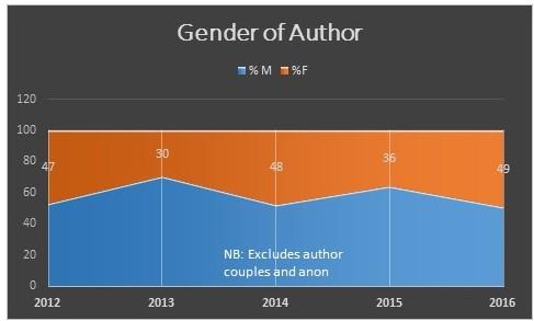 2016-blog-stats-gender