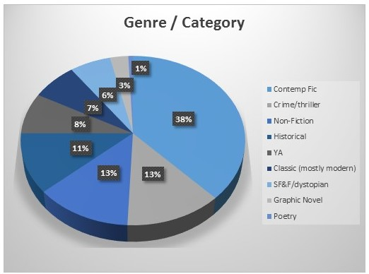 2016-blog-stats-genre