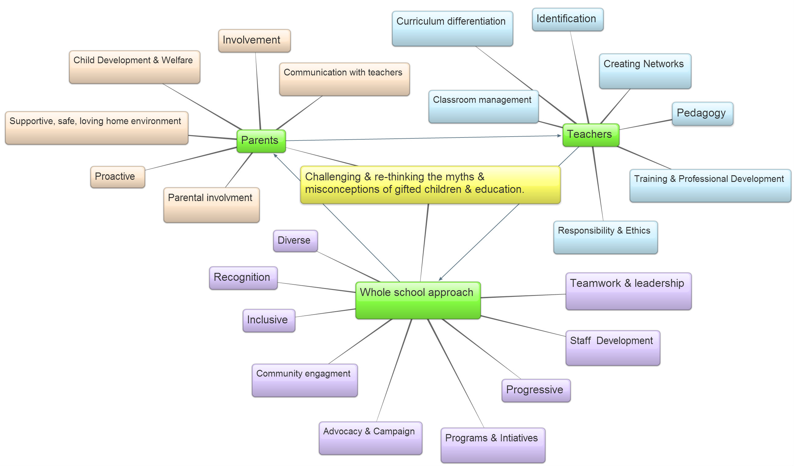 Concept Map 1