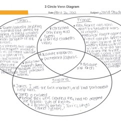 Cause And Effect Venn Diagram Protist Cell Labeled Evidence Of Student Learning Ms Erickson 39s Portfolio