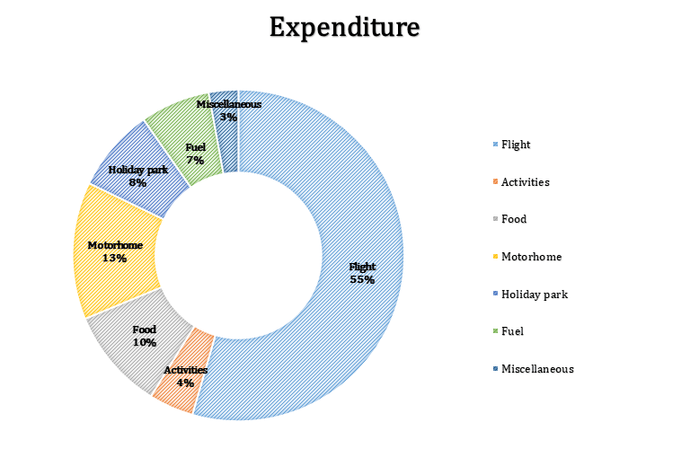 A round chart with the title Expenditure
