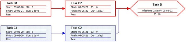 Microsoft Project Tutorial Part 22 – Formatting Your Process