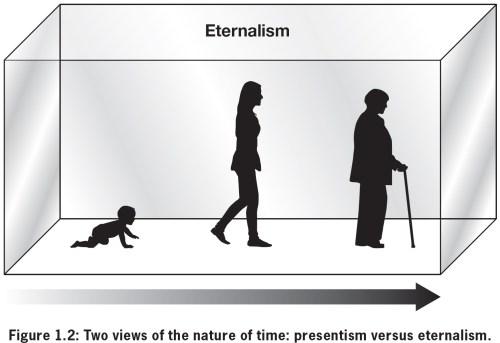 eternalism