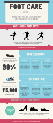 infographic for podiatrist: foot conditions