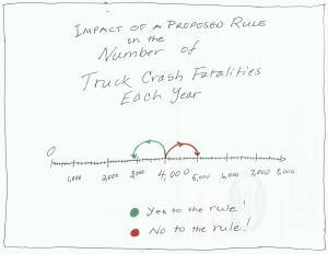Number Line Rulemaking Method