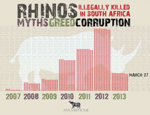 During the first quarter of 2013, at least 188 rhinos were killed in South Africa. Image © Annamiticus