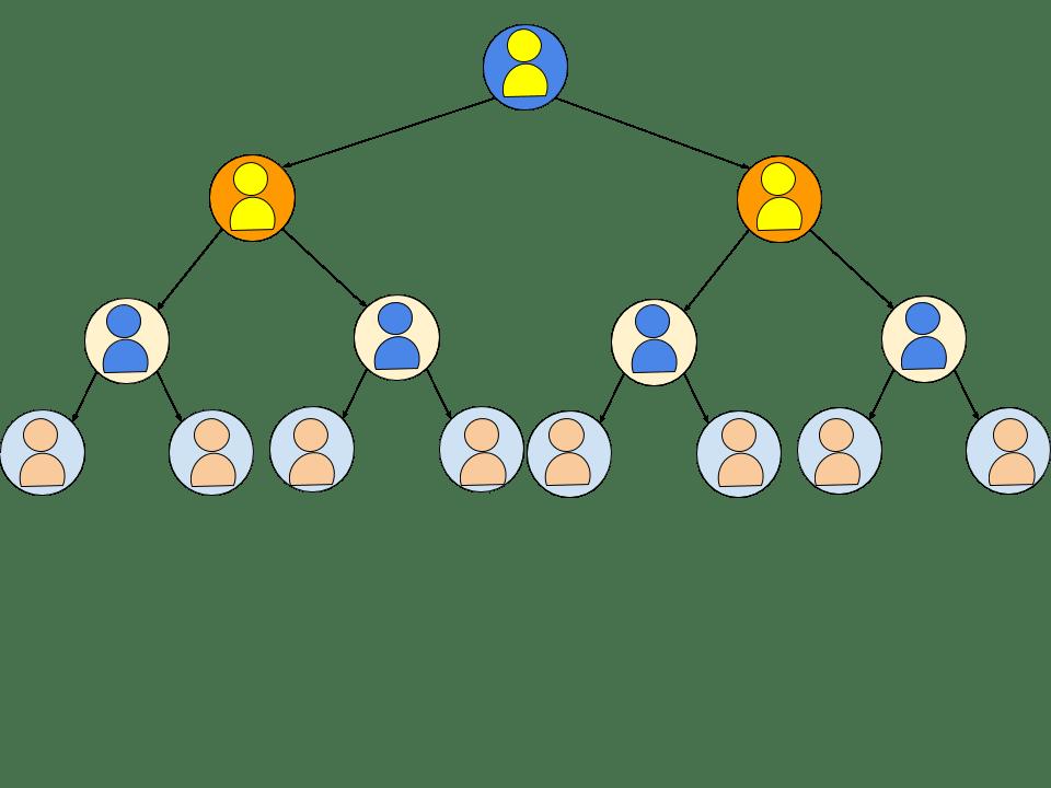 Beispiel für eine binäre Struktur in einem mehrstufigen Marketingunternehmen