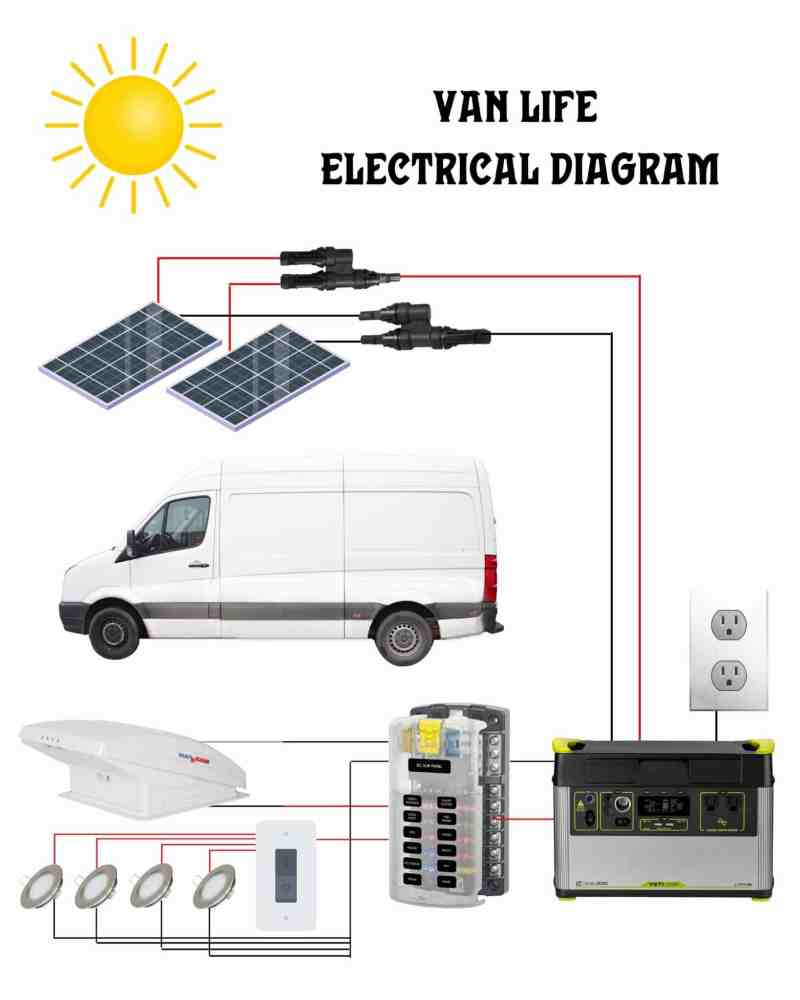 A diagram of a camper van electrical system