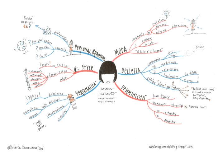 Mappa mentale del mio corso su Immagine e Stile