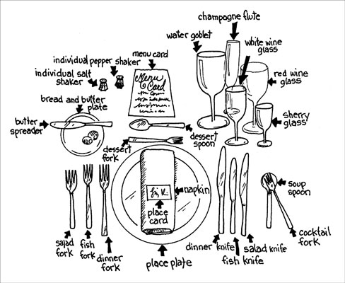 Diagram Formal Dining Place Setting Diagram