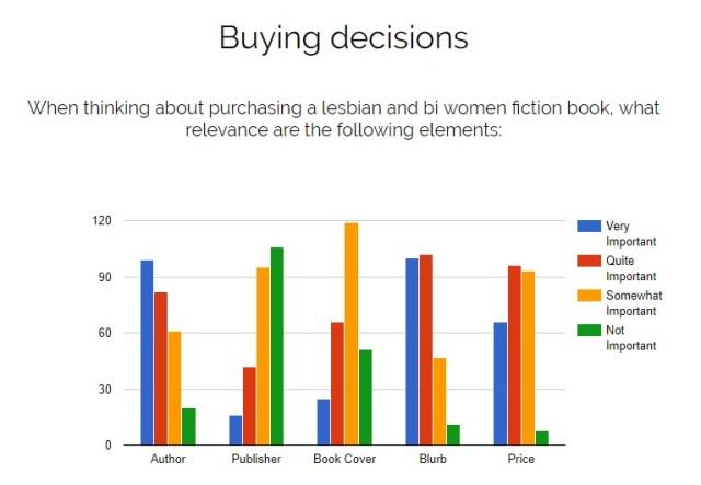2017 Survey Graph