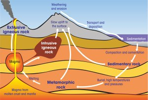 The Rock Cycle   Geography – physical landscapes and processes