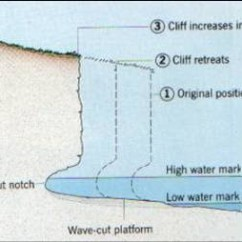 Wave Cut Platform Diagram Hotpoint Tumble Dryer Wiring Coastal Landforms And Processes | Geography – Physical Landscapes