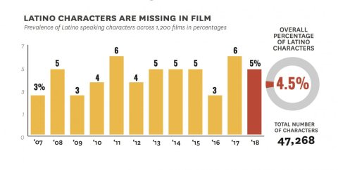 Latinos lose out when it comes to Hollywood films