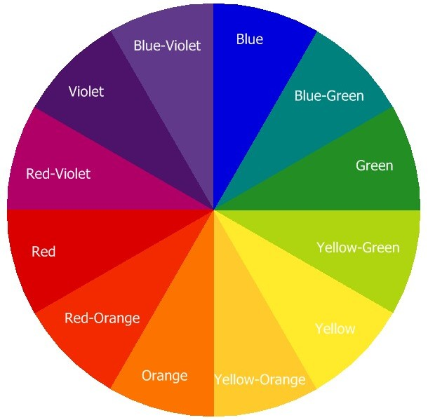 Colour Combinations Why Opposite Colours Are Complementary