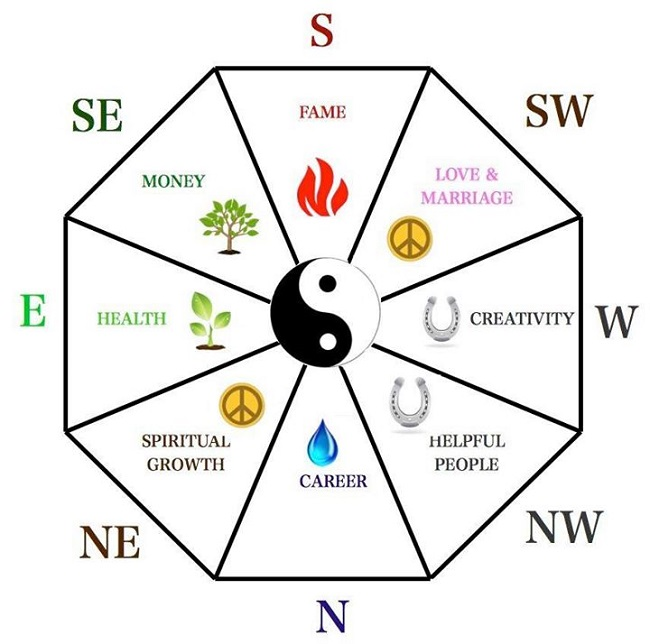 Feng shui - Boosting Health Wealth and Happiness with Colour.