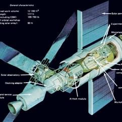 Space Diagram Mercruiser Trim Pump Wiring Skylab Station Anne S Astronomy News